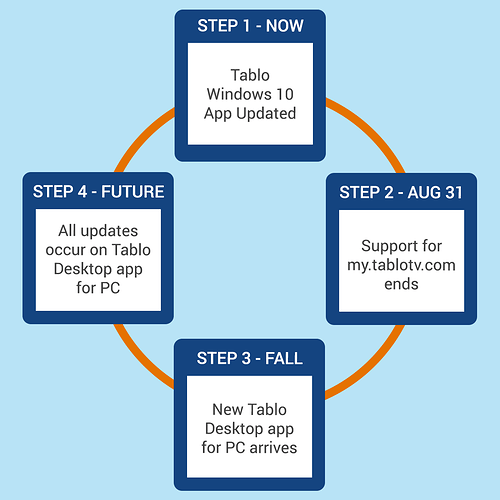 tablo_web_app_transition_steps_v1
