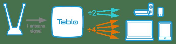 tablo_tuner_division